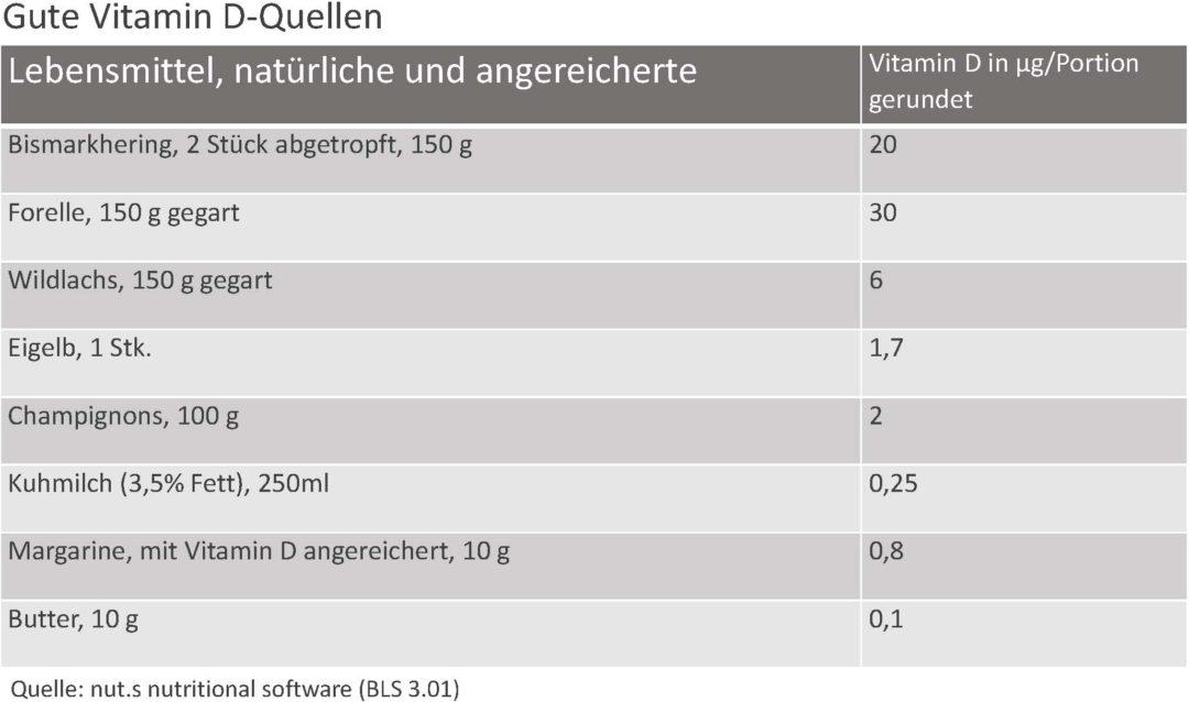 Vitamin D-Gehalte ausgewaehlter Lebensmittel